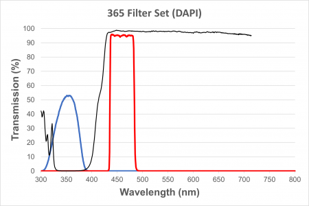 DAPI Filter Cube for EXC-400 and EXC-500, Short UV