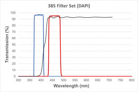 DAPI Filter Cube for EXI-310, Long UV