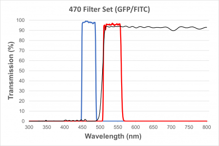 FITC/GFP Filter Cube for EXC-400 and EXC-500