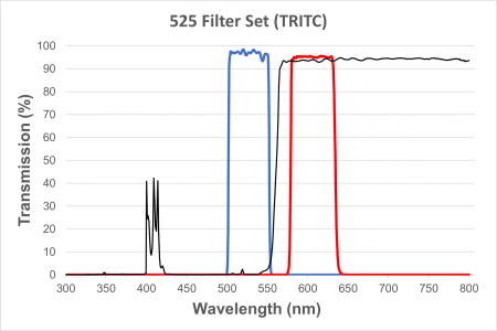 TRITC Filter Cube for EXC-400 and EXC-500