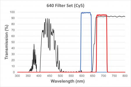 Cy5/Draq5/Alexa Fluor 647 Filter Cube for EXI-410
