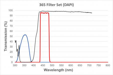 DAPI Filter Cube for EXI-410, Short UV