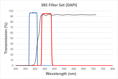 DAPI Filter Cube for EXC-400 and EXC-500, Long UV