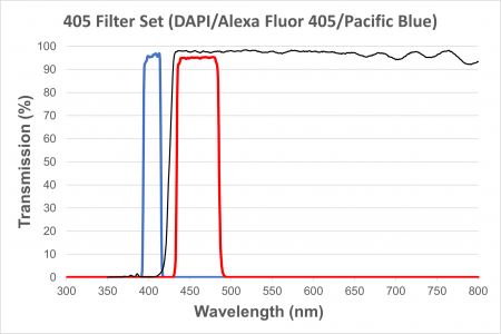 DAPI/Pacific Blue/Alexa Fluor 405 Filter Cube for EXI-410