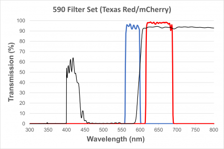 Texas Red Filter Cube for EXC-400 and EXC-500